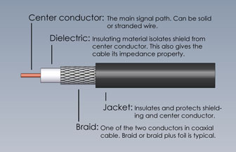 Coaxial Cable Cutaway