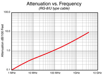 Attenuation vs Frequency Chart