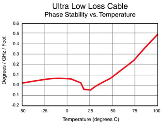 Phase stability vs temperature Chart